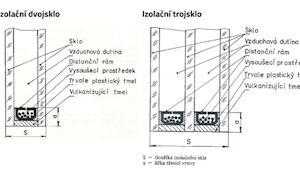 Izolační skla